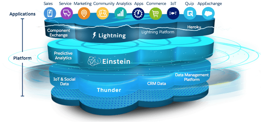 The Salesforce architecture: Different products & solutions for CRM & Marketing Automation
